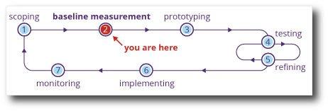 baseline measurement in information design