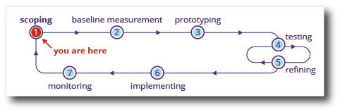 The scoping stage of a communication and information design project